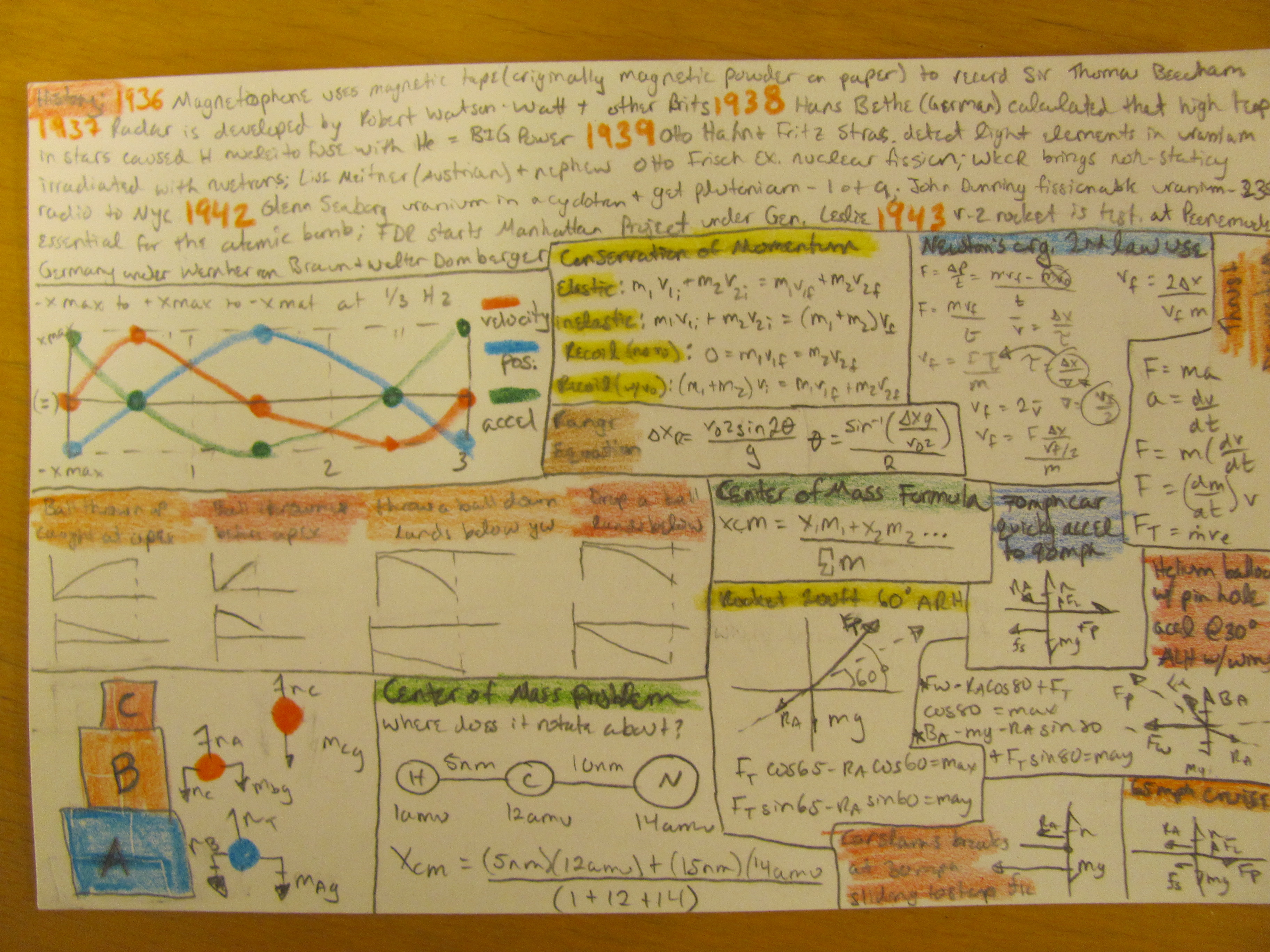 notecard examples