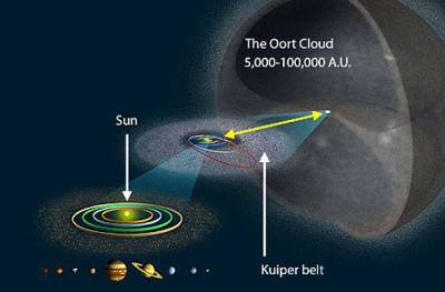 Since we were talking about the Oort Cloud last week.