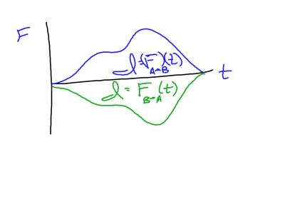 Calculus is required here since it is a curved function which requires integrals.