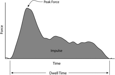 typical impulse graph
