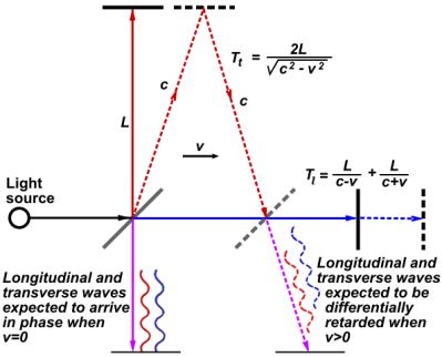 Fall 2014 Packet 1: The idea behind the interferometer