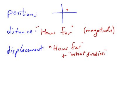 Fall 2014 Packet 1: Position vs. distance vs. displacement