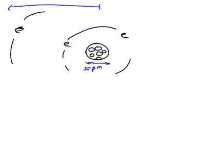 Fall 2014 Packet 1: We might use pico meters to measure the width of the nucleus of a Lithium atom.