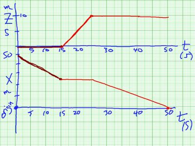 Fall 2014 Packet 1: Graph of the the three legged journey of 1.1.8