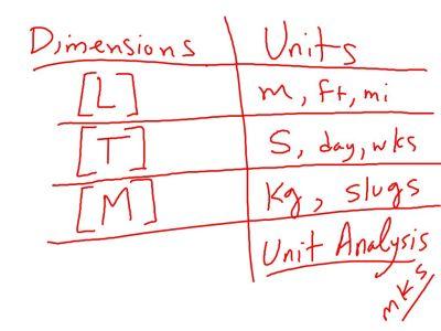 Fall 2014 Packet 1: Dimensions vs. units