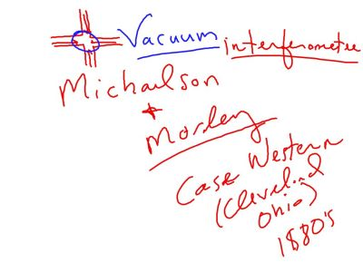 Fall 2014 Packet 1: Michaelson and Morley tried to find the ether (aether) in the 1880's.