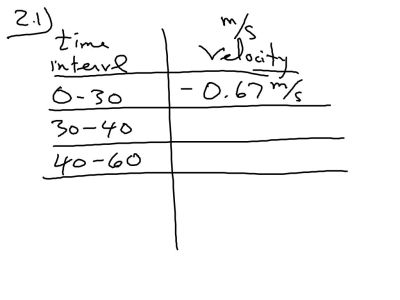 Packet 2, Fall 2014:  Sheet 2.1  Filling in the interval velocities fro Slappy.