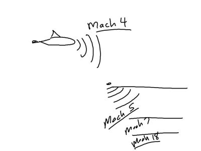 Depending on depth, sound waves in water are around Mach 3 or Mach 4. Dolphins will have this advantage when they get tired of our crap and take over the earth.  Sound waves move through sandstone at around Mach 5, Some limestones at Mach 7, granite at Mach 18!