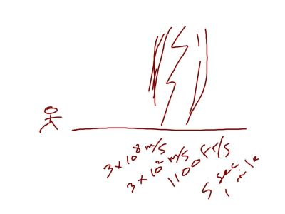 Thunder is basically the concussion wave hitting your ears from the point where the lightning occurred.