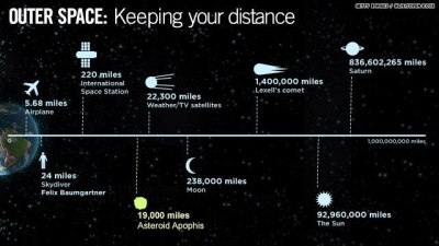 VERY close . . . even below some satellites.