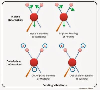 various types of molecular vibrations after IR wave absorption