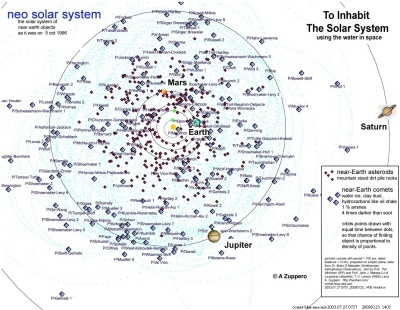 A map of local asteroids.