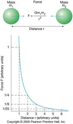 Gravity drops off as the square of the distance from the center of mass of an object.
