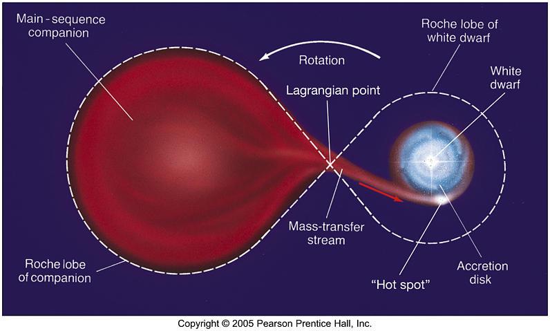 Un Univers al centrelor de masă Fg21_02