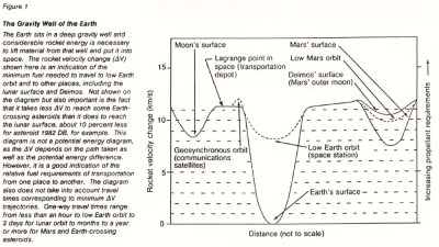 Gravity wells for the earth moon mars system