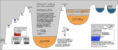 Gravity wells of our solar system