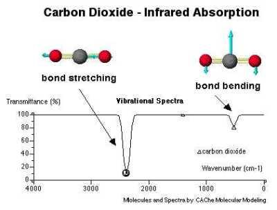 IR absorption in a carbon dioxide molecule.