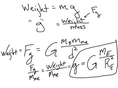 """A modification of Newton's Universal Law of Gravitation to find """"g""""."""