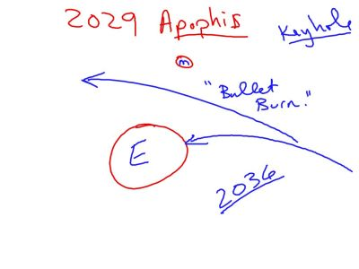 A couple of the classes talked about Apophis