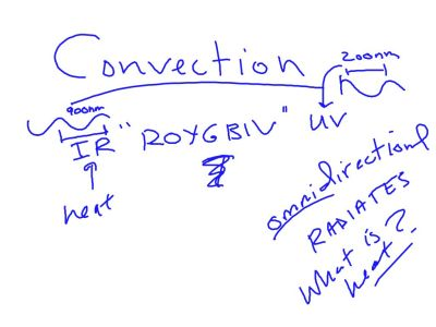 So what is the ultimate cause of convection.  First we need to talk about IR waves.