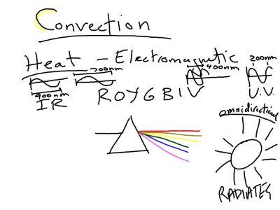 IR is just below the visible range of the EM spectrum.