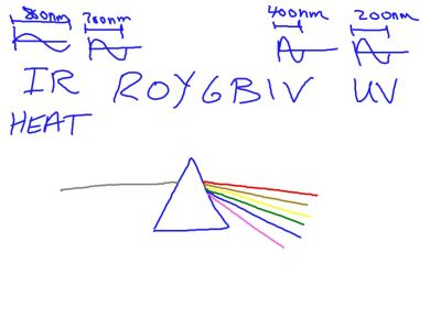 ROYGBIV . . .  Newton came up with it.  He made up the Indigo color to make it SEVEN colors.  Seven is a holy number and Newton had a strong faith.