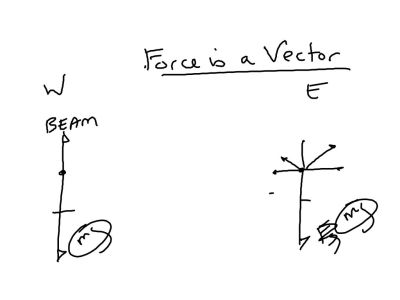 Force is a vector.  We figured out that it was the steel beam above the west side of the room.