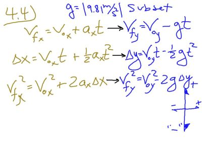 Free fall Blue equations are simply modifications of the more general Orange Kinematics
