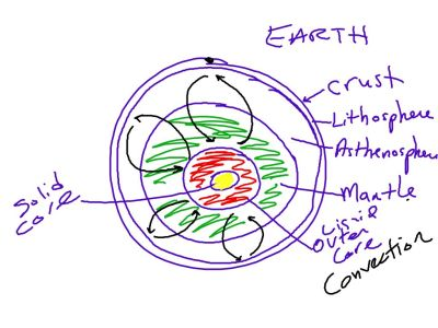Solid core (yellow) Molten outer core (red) ; mantle (red), asthenosphere, lithosphere, crust. Convection currents cause ridges, subduction, plate tectonics.