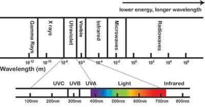 Subsets of UV light.