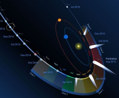 Comet 67P and Rosetta's upcoming path.