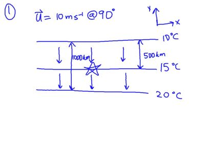 Meteorology (Temperature Advection) #8