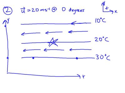 Meteorology (Temperature Advection) #12