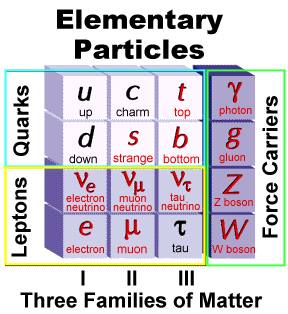 Part of the Standard Model