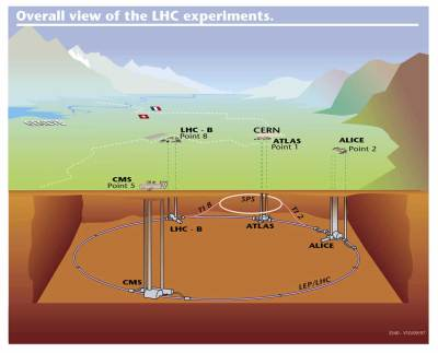 Not to scale.  The LHC is 300 meters below the surface mostly to contain the radiation that is produced.