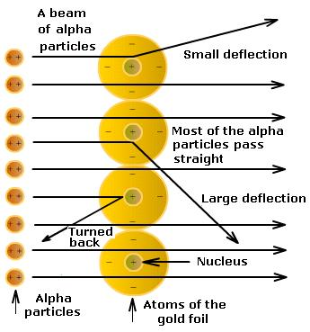 From the Gold Foil experiment.  Most of the 2+ charge alpha particles went through the gold foil, but a few were deflected by the positive nucleus.
