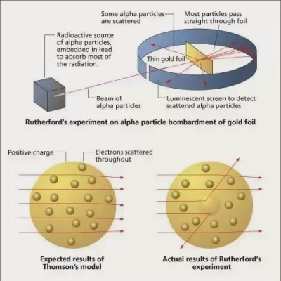 The Gold Foil experiment resulted in a NEW model of the atom where 99.99% of the atom was empty space and 99.99% of the mass was contained in the positive nucleus. Electrons were scattered about in the volume outside the nucleus.  It wasn't until Niels Bohr figured out the Balmer Series that we learned that the electrons were in energy levels, but that is a different story which has little to do with the understanding of mass.
