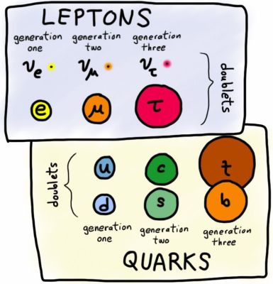 Subatomic particles can be broken up into two basic categories:  Leptons and Quarks