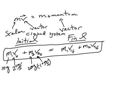 Here is the general equation of 1D conservation of momentum.