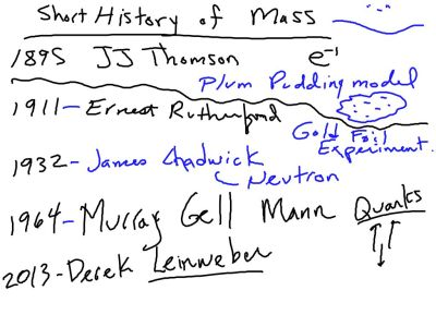 A short recent history of this idea of mass and what makes up the mass of everything.
