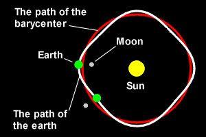 Earth's orbit vs. Barycenter's orbit.