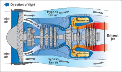 450px-Turbofan