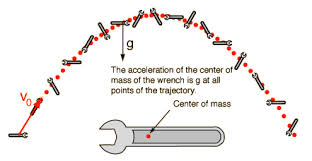 Gravity only acts on the center of mass of an object.  Notice the C.M.'s path is parabolic.