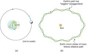 Earth vs. barycenter.