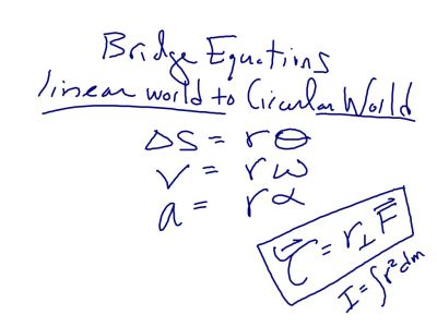 Circular world and linear world are bridged by the radius.