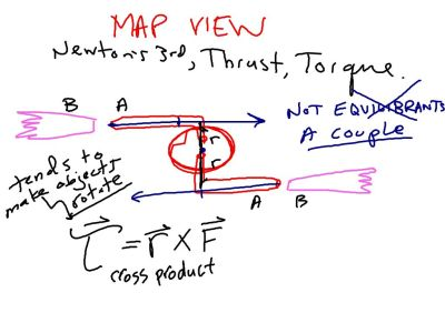 UNbalanced torque causes rotation, just li9ke an unbalanced force causes acceleration.
