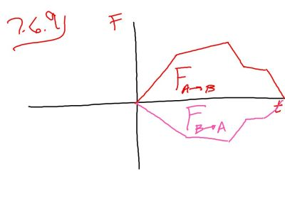 Newton's 3rd Law graphed.