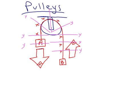 When we do pulleys, we'll use the idea that the x axis is melted around the pulley