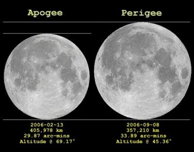 ApogeePerigee2006_ayiomamitis