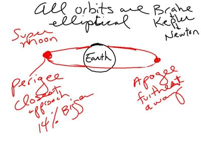 We talked about Apogee and Perigee.